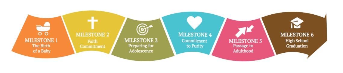 milestones-path-with-words